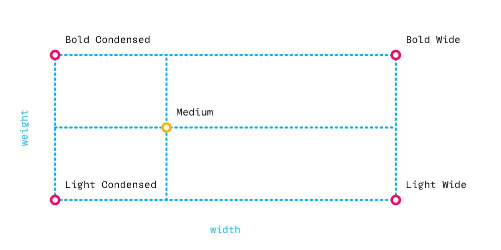 RoboFont ○ Creating variable fonts