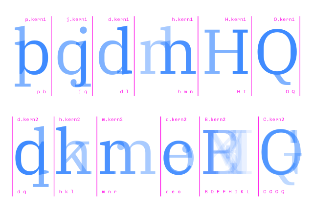 RoboFont ○ Adding kerning pairs to a font